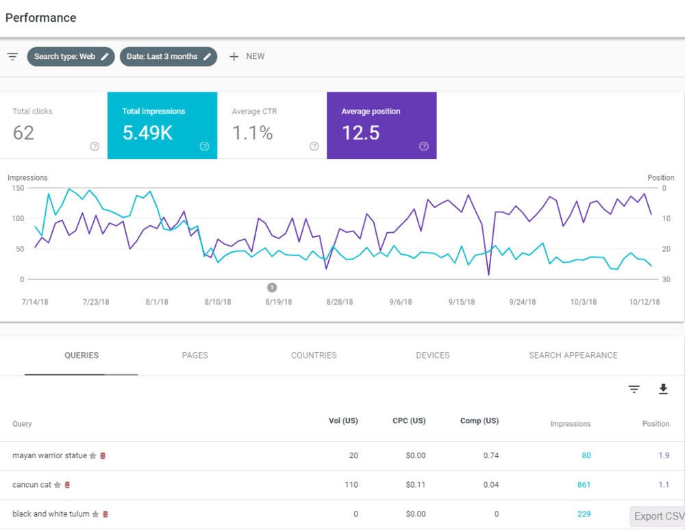 google-seo-audit-performance
