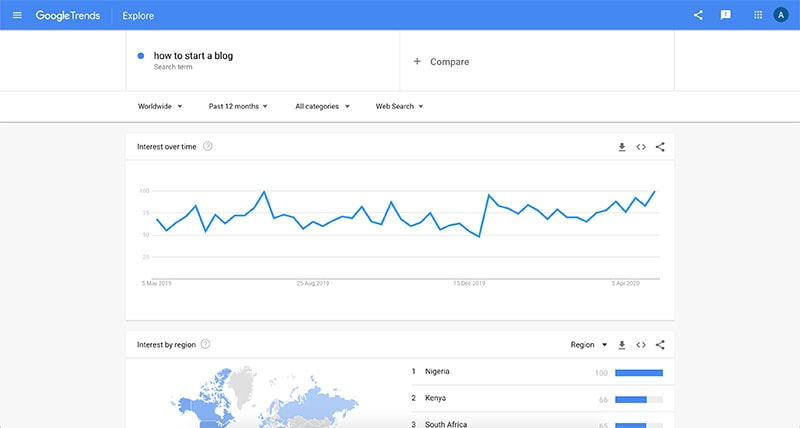 google trends keyword tool how to start a blog