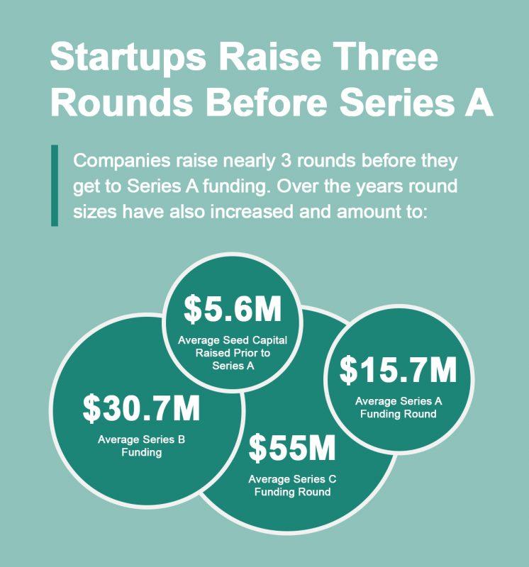 Startup Round Sizes
