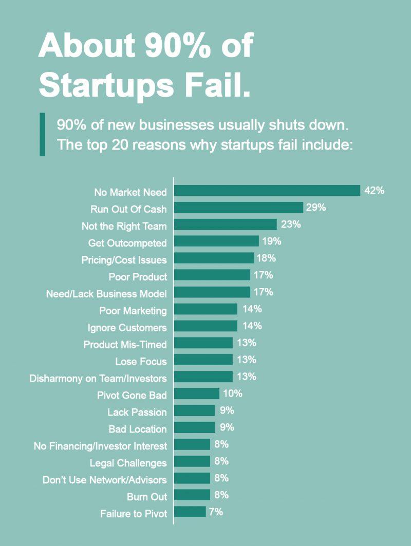20 Reasons Why Startups Fail