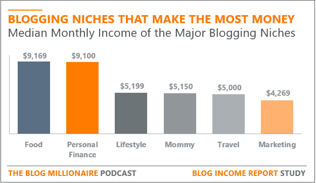 most profitable blog niches by monthly income